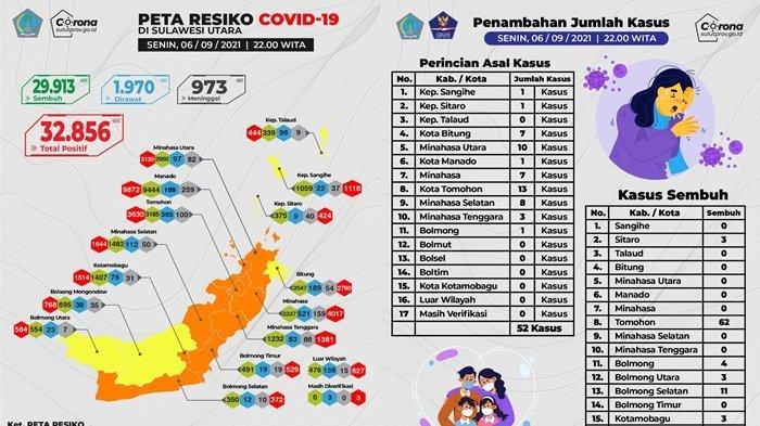 Update Covid-19 Sulut 6 September 2021, Pasien Sembuh 86 Orang, Kasus Aktif Tinggal 6 Persen