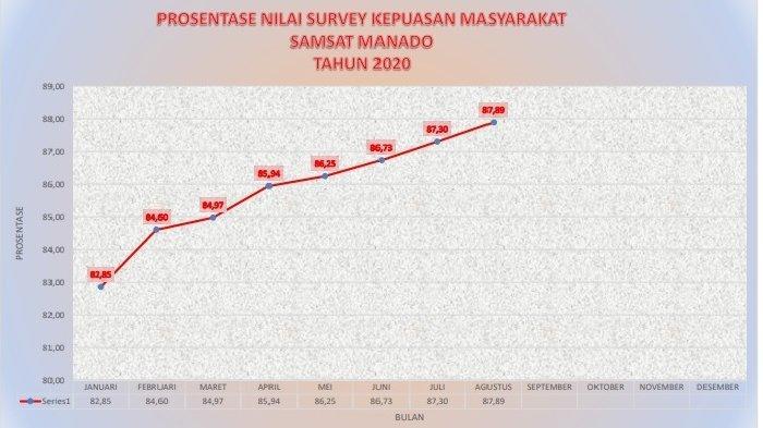 Penilaian Survey Kepuasan Masyarakat Samsat Manado Tahun 2020.