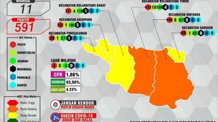 Angka Kasus Covid-19 di Bolmut Menurun, Empat Kecamatan Zona Kuning