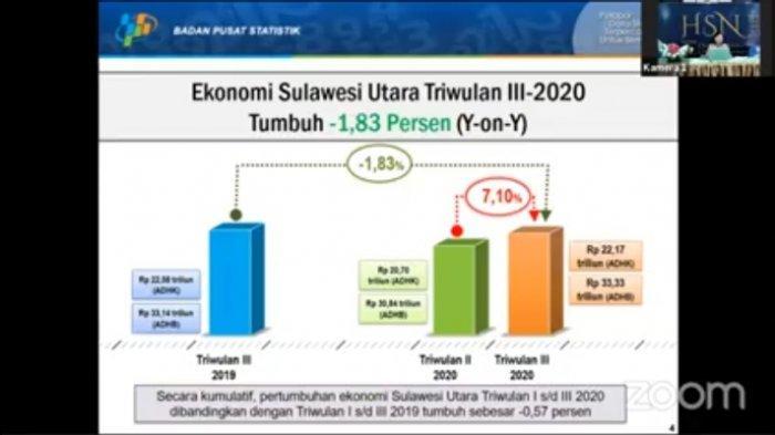 Pertumbuhan Ekonomi Sulut Triwulan III Membaik, Tumbuh 7,10 Persen QtoQ