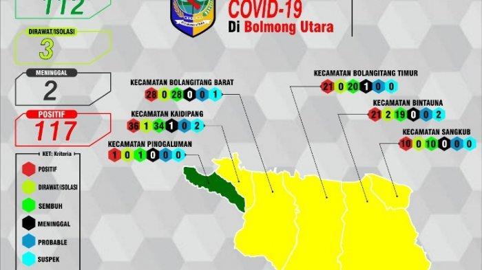 Update Covid-19 Bolmut: 112 Dinyatakan Sembuh, Kecamatan Pinogaluman Masuk Zona Hijau