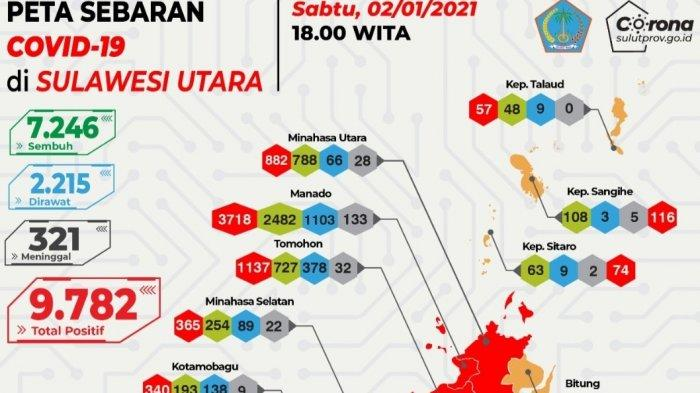 UPDATE Virus Corona di Minahasa Utara, Bertambah 6 Orang, Total 882 Kasus