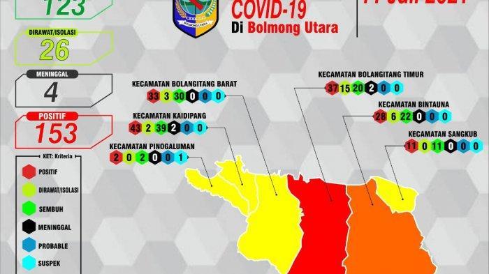 Breaking News: Bolmut Bertambah 18 Kasus Positif Covid-19