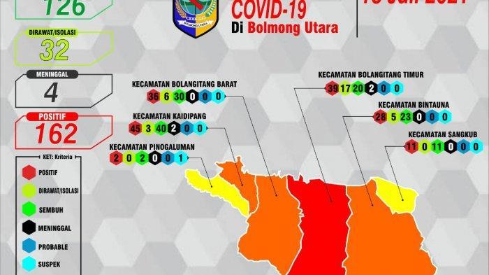Hari Ini Bolmut Ketambahan 7 Kasus Positif Covid-19, Total 32 Kasus Aktif