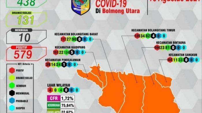 Masuk Zona Oranye, Kasus Pasien Positif Covid Yang Sembuh di Bolmut Capai 438 Orang