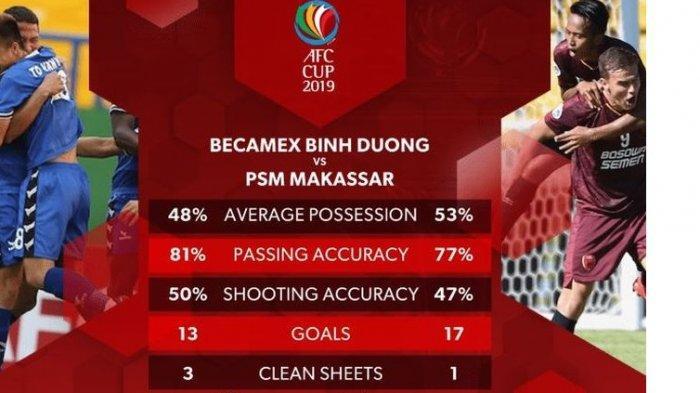 Prediksi Susunan Pemain Leg 2 Semifinal Piala AFC 2019 PSM Makassar vs Becamex, Live di Fox Sports