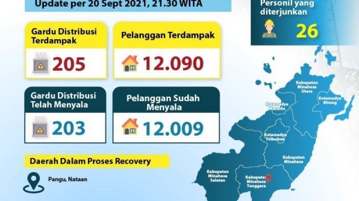 Banjir Bandang di Minahasa Tenggara, PLN Sigap Normalkan Pasokan Listrik