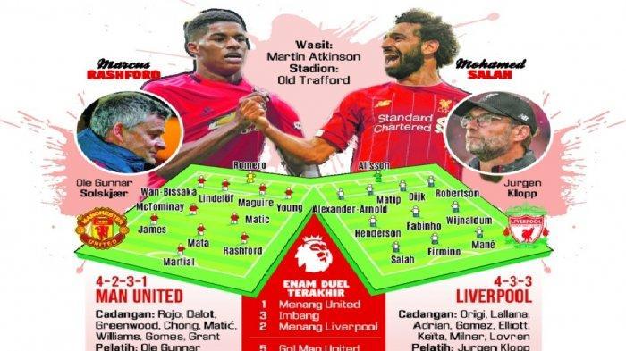Preview Man United Vs Liverpool, Duel Bangsawan Turun Gengsi