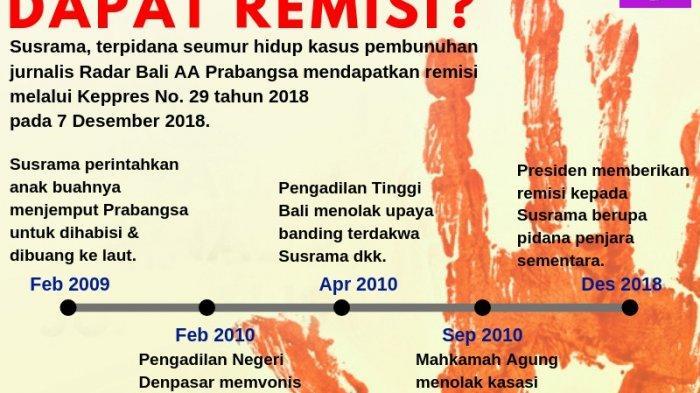 Protes Remisi Pembunuh Wartawan Bali, AJI Manado Turun ke Jalan
