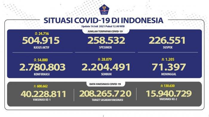RINCIAN Sebaran Kasus Covid-19 di 34 Provinsi: DKI Jakarta Terbanyak, Jabar Tambah 10.730 Kasus