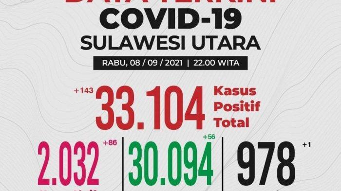 Update Covid-19 Sulut 8 September 2021, Kasus Aktif Naik, Tambah 143 Kasus Baru