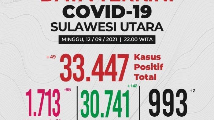 Update Covid-19 Sulut 12 September 2021, Kasus Aktif Tinggal 5 Persen