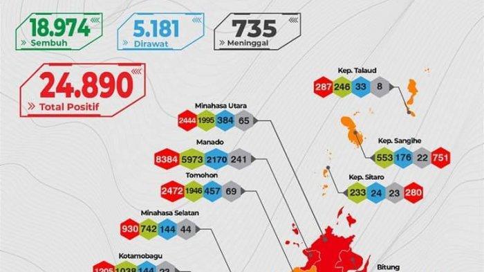 Update Covid-19 Sulut 2 Agustus 2021, Sembuh 311 Orang, 126 Kasus Positif Baru