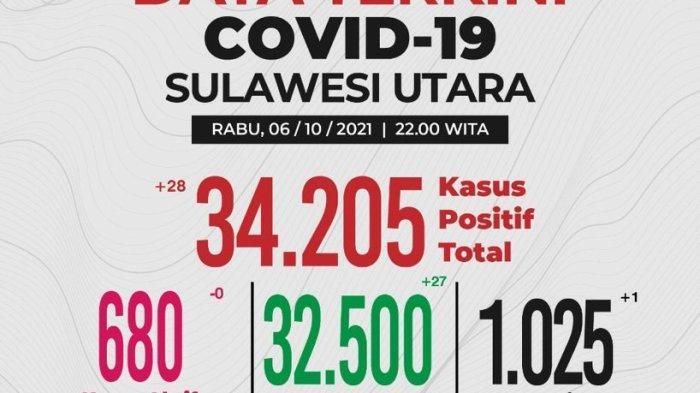 Update Covid-19 Sulut 6 Oktober 2021, Angka Kesembuhan Capai 95 Persen