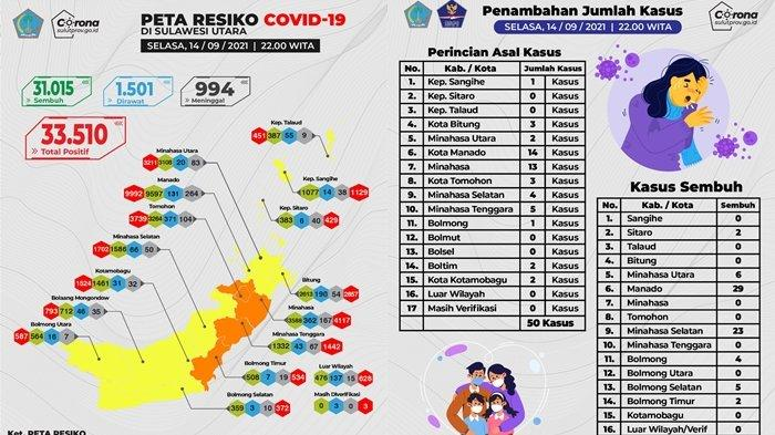 Angka Kesembuhan Pasien Covid-19 di Sulut Capai 92,55 Persen