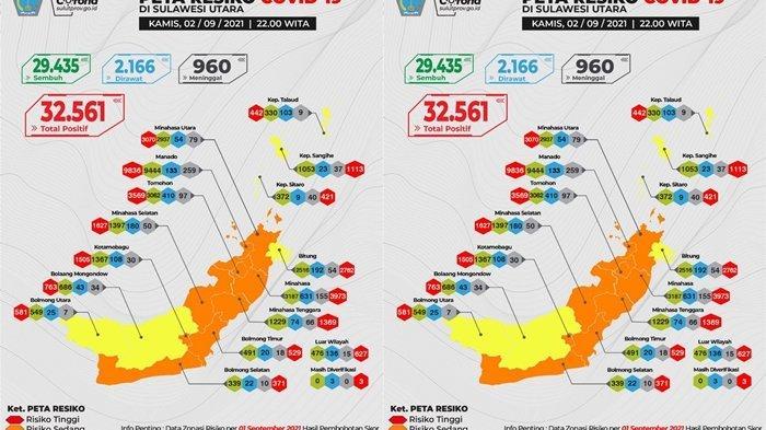 Sulut Bebas Zona Merah Covid-19, Angka Kesembuhan Capai 90 Persen, Kasus Aktif Turun