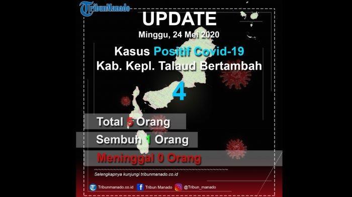 Talaud Sumbang 4 Pasien Positif, Total Ada 230 Kasus Covid 19 di Sulut, Berikut Rinciannya