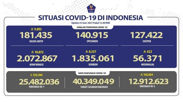 UPDATE Kasus Corona Indonesia Jumat 25 Juni 2021: Bertambah 18.872 Positif, Total Ada 2.072.867
