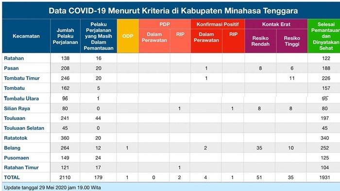 Kabupaten Minahasa Tenggara Ketambahan Pasien Positif Covid-19,Total 5 Kasus, 1 Meninggal Dunia