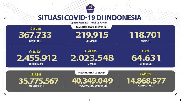 Bertambah 38.124, Berikut Sebaran Kasus Positif di 34 Provinsi: Jakarta Tembus 13.112 Kasus, Sulut?