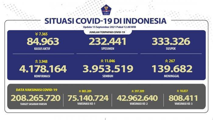 UPDATE Sebaran 3.948 Kasus Baru Covid-19 Rabu 15 September 2021, Jatim Tertinggi dengan 436 Kasus