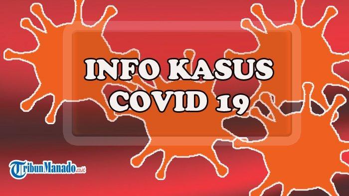 Update Covid-19 Sulut Kasus Aktif Tinggal 3,85 Persen