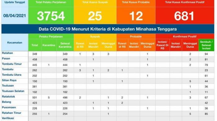 Update Kasus Covid-19 di Minahasa Tenggara, 659 Sembuh