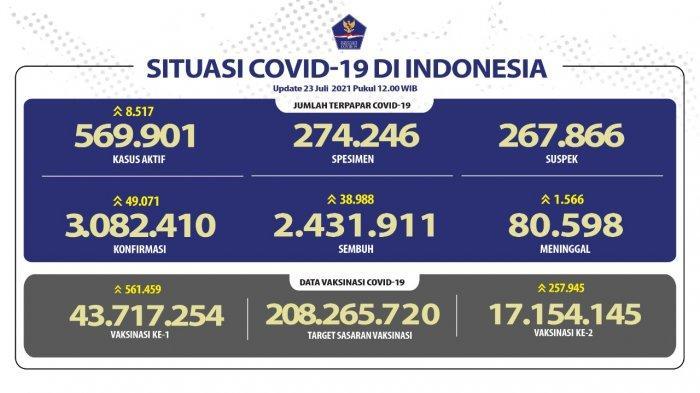 UPDATE: Positif Covid-19 di Indonesia Bertambah 49.071 Kasus Baru, Meninggal 1.566 Kasus