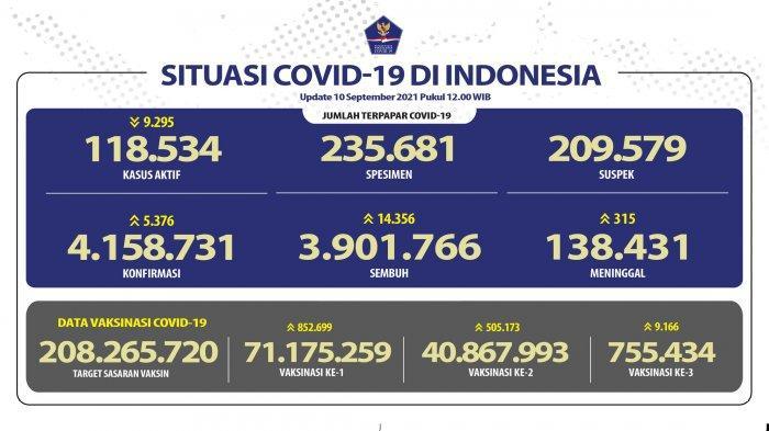 UPDATE Sebaran 5.376 Kasus Baru Covid-19 Jumat 10 September 2021, Jabar Tertinggi 540 Kasus