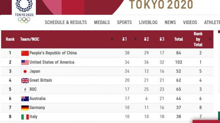 UPDATE Perolehan Medali Olimpiade Tokyo: China Masih Kokoh Dipuncak, Filipina Lambung Indonesia