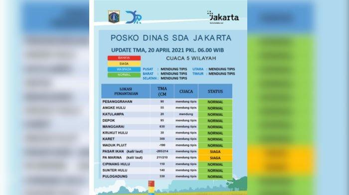 Jakarta Hari Ini, Dua Pintu Air Berstatus Siaga 2, Berikut Update Tinggi Muka Air di 12 Pintu Air