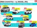daihatsu-sukses-mempertahankan-ranking-2-penjualan-otomotif-nasional.jpg