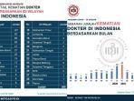 hingga-27-juli-2021-sudah-598-dokter-di-indonesia-meninggal-karena-terpapar-covid-19.jpg