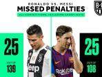 jumlah-kegagalan-penalti-cristiano-ronaldo-dan-lionel-messi-sama.jpg