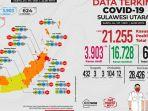 jumlah-pasien-covid-19-di-sulut-yang-dinyatakan-sembuh-pada-sabtu-24-juli-2021.jpg