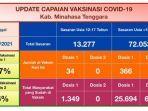 kabupaten-mitra-tidak-mengalami-penambahan-kasus-terkonfirmasi-positif-covid-19.jpg