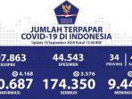 kasus-corona-di-indonesia-bertambah-4168-kasus-baru.jpg