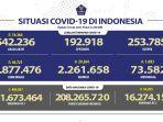 kasus-covid-19-di-indonesia-bertambah-44721-sembuh-29264-dki-jakarta-catat-rekor.jpg