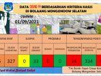 laporan-covid-19-di-kabupaten-bolmong-selatan.jpg