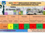 laporan-covid-19-di-kabupaten-bolmong-selatanjgjhg768678jhgj.jpg