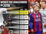 lionel-messi-51-vs-49-cristiano-ronaldo-tapi-pencetak-gol-terbanyak-tahun-2018-bukan-mereka-berdua.jpg