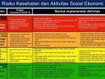 rekomendasi-risk-assessment-berdasarkan-zonasi.jpg