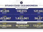 update-covid-19-di-indonesia-hari-ini-jumat-2562021.jpg