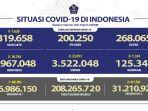 update-covid-19-di-indonesia-sabtu-21-agustus-2021-bertambah-16744-kasus-baru-total-ada-3967048.jpg