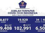 update-jumlah-covid-19indonesia-hari-ini-21-agustus-2020-bertambah-2197-total-149408-positif.jpg
