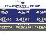 update-kasus-harian-covid-19-di-indonesia-pada-hari-ini-jumat-2372021-hingga-pukul-1200-wib.jpg