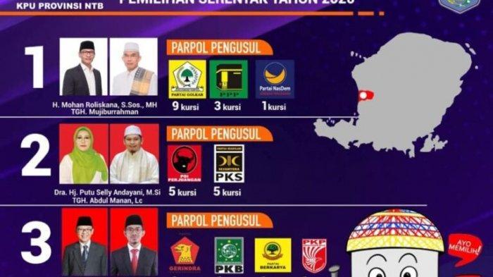 Pilkada Mataram 2020