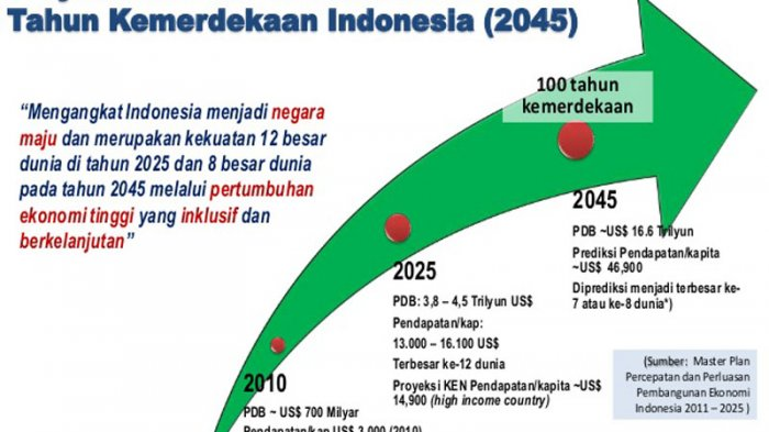 Sumut Penopang Utama Pertumbuhan Ekonomi di Sumatera