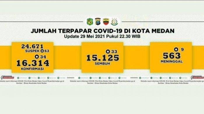 Makin Ngeri, Kasus Covid-19 di Kota Medan Meningkat Drastis dan Kematian Bertambah 9 Dalam Sehari