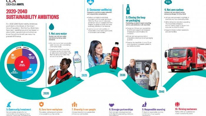 Coca-Cola Amatil Indonesia dan Dynapack Asia Bangun Fasilitas Daur Ulang Botol Plastik di Indonesia